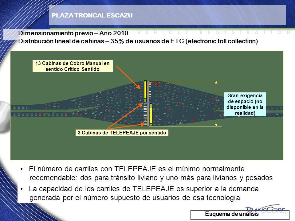 Dimensionamiento previo – Año 2010 Distribución lineal de cabinas – 35% de usuarios de ETC (electronic toll collection) Esquema de análisis PLAZA TRON