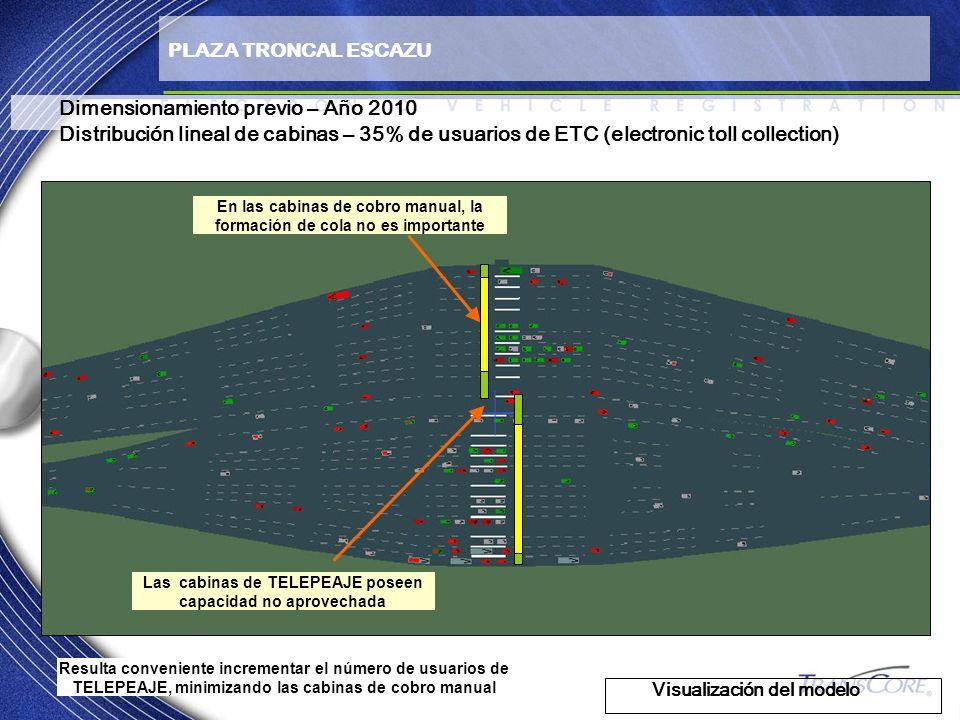 Dimensionamiento previo – Año 2010 Distribución lineal de cabinas – 35% de usuarios de ETC (electronic toll collection) Visualización del modelo PLAZA