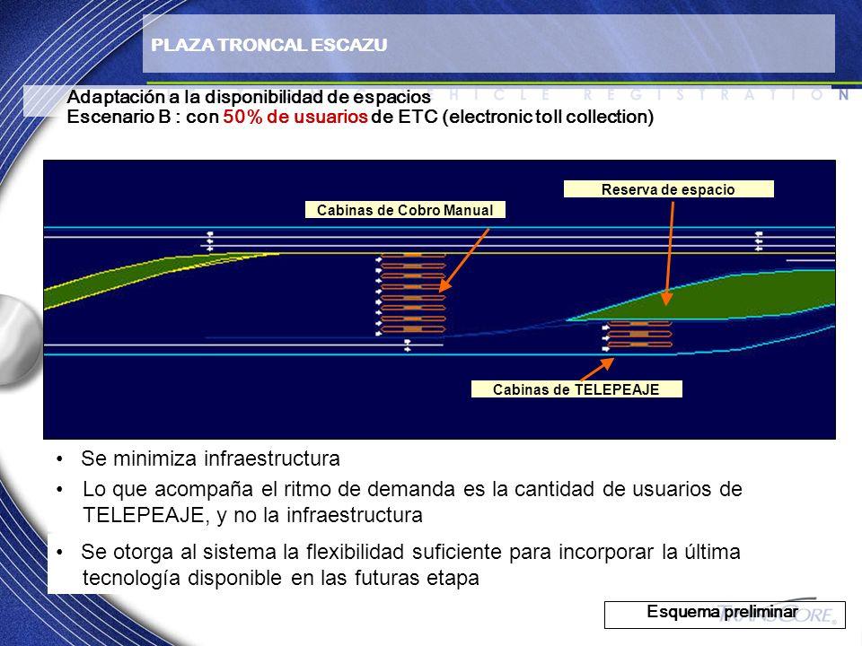 Adaptación a la disponibilidad de espacios Escenario B : con 50% de usuarios de ETC (electronic toll collection) Esquema preliminar PLAZA TRONCAL ESCA