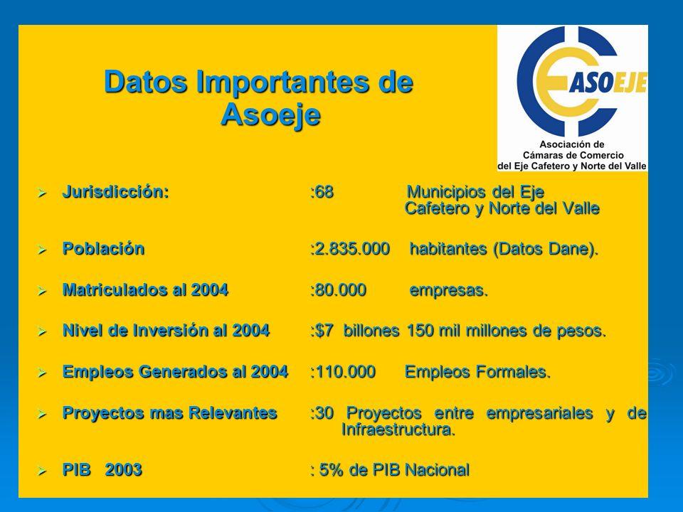 Jurisdicción::68 Municipios del Eje Cafetero y Norte del Valle Jurisdicción::68 Municipios del Eje Cafetero y Norte del Valle Población:2.835.000 habi