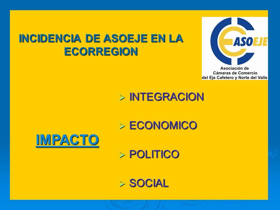IMPACTO INCIDENCIA DE ASOEJE EN LA ECORREGION INTEGRACION INTEGRACION ECONOMICO ECONOMICO POLITICO POLITICO SOCIAL SOCIAL