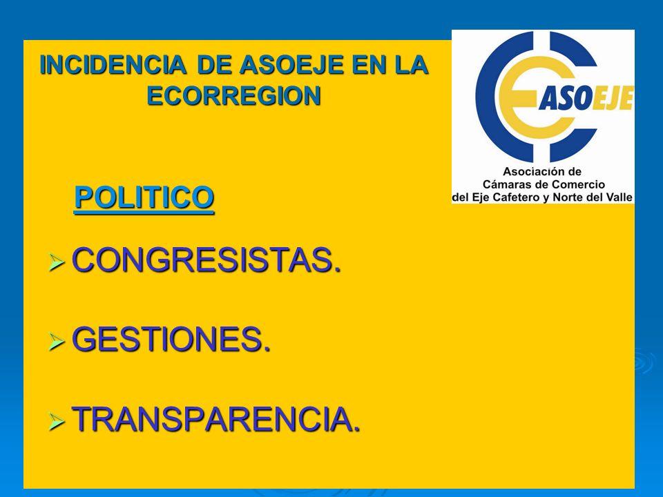 POLITICO INCIDENCIA DE ASOEJE EN LA ECORREGION CONGRESISTAS. CONGRESISTAS. GESTIONES. GESTIONES. TRANSPARENCIA. TRANSPARENCIA.