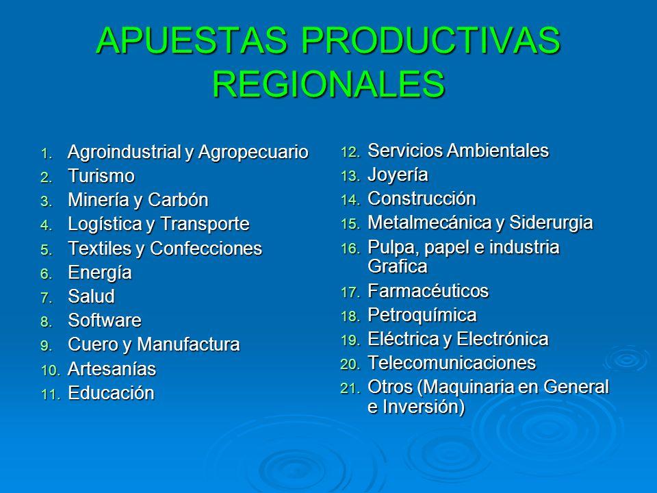 APUESTAS PRODUCTIVAS REGIONALES 1. Agroindustrial y Agropecuario 2. Turismo 3. Minería y Carbón 4. Logística y Transporte 5. Textiles y Confecciones 6