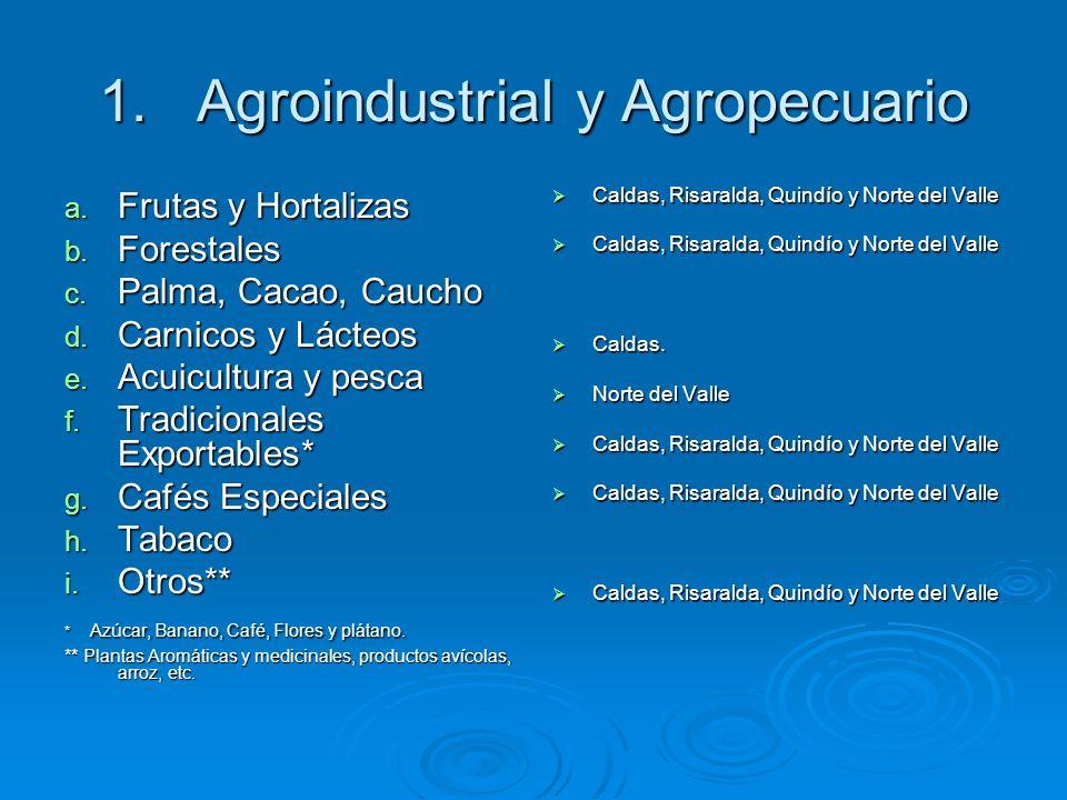 1.Agroindustrial y Agropecuario a. Frutas y Hortalizas b. Forestales c. Palma, Cacao, Caucho d. Carnicos y Lácteos e. Acuicultura y pesca f. Tradicion