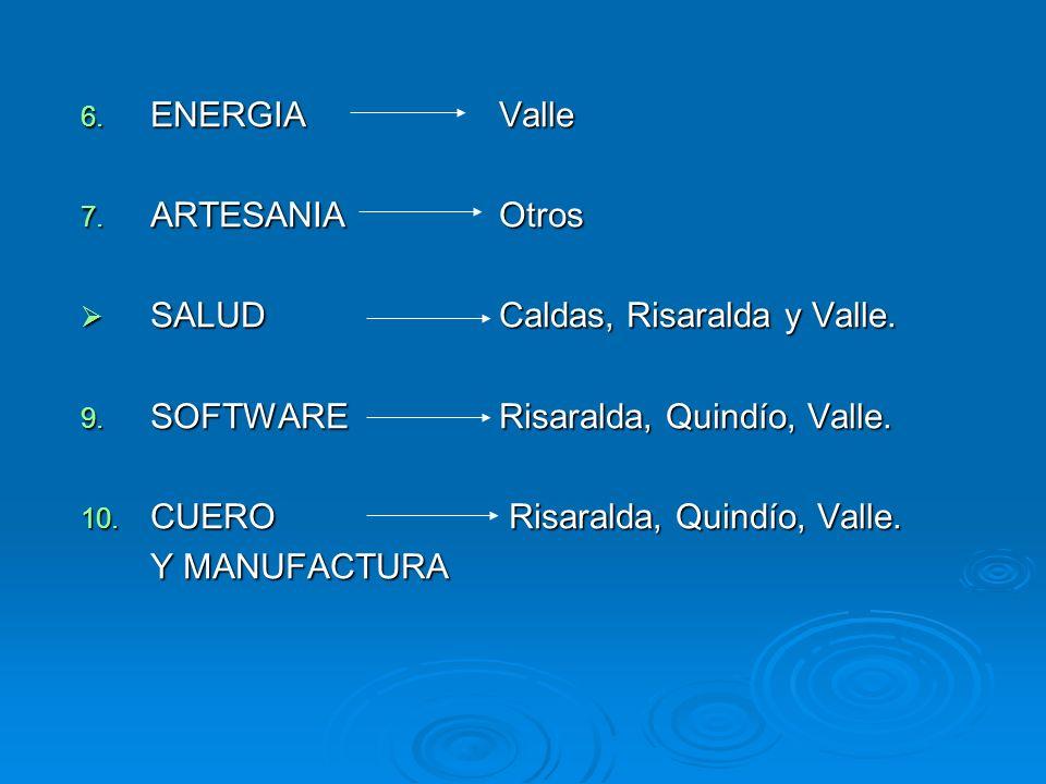 6. ENERGIAValle 7. ARTESANIAOtros SALUDCaldas, Risaralda y Valle. SALUDCaldas, Risaralda y Valle. 9. SOFTWARERisaralda, Quindío, Valle. 10. CUERO Risa