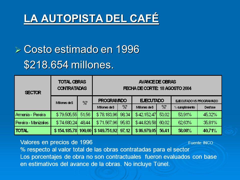 LA AUTOPISTA DEL CAFÉ Costo estimado en 1996 Costo estimado en 1996 $218.654 millones. Valores en precios de 1996 Fuente: INCO % respecto al valor tot