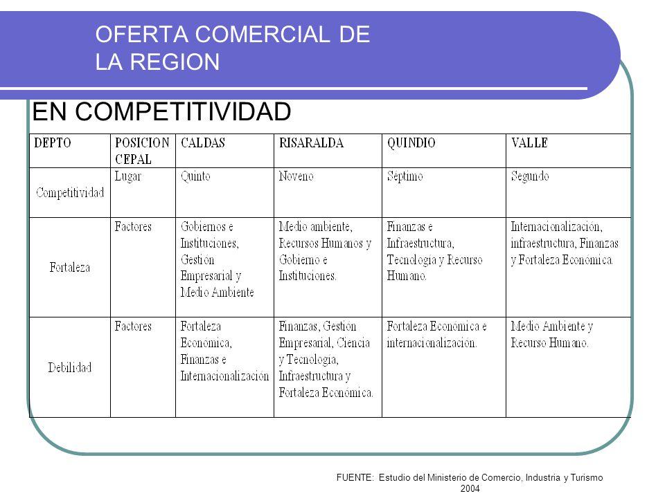OFERTA COMERCIAL DE LA REGION EN COMPETITIVIDAD FUENTE: Estudio del Ministerio de Comercio, Industria y Turismo 2004