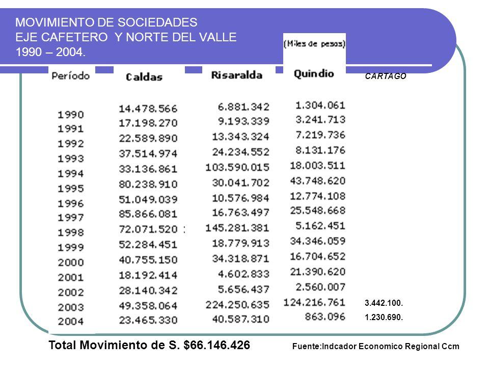 MOVIMIENTO DE SOCIEDADES EJE CAFETERO Y NORTE DEL VALLE 1990 – 2004. CARTAGO 3.442.100. 1.230.690. Total Movimiento de S. $66.146.426 Fuente:Indcador