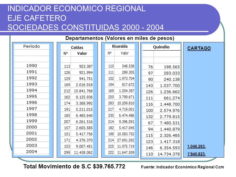 INDICADOR ECONOMICO REGIONAL EJE CAFETERO SOCIEDADES CONSTITUIDAS 2000 - 2004 Departamentos (Valores en miles de pesos) CARTAGO 1.046.263. 1'945.823.