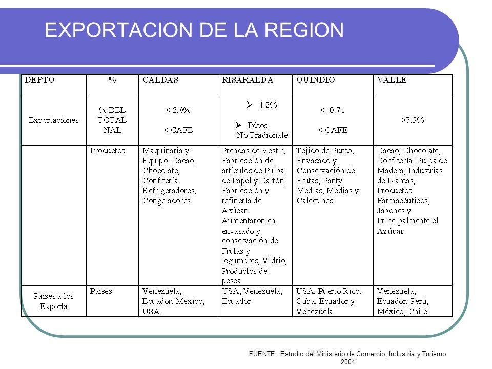 EXPORTACION DE LA REGION FUENTE: Estudio del Ministerio de Comercio, Industria y Turismo 2004