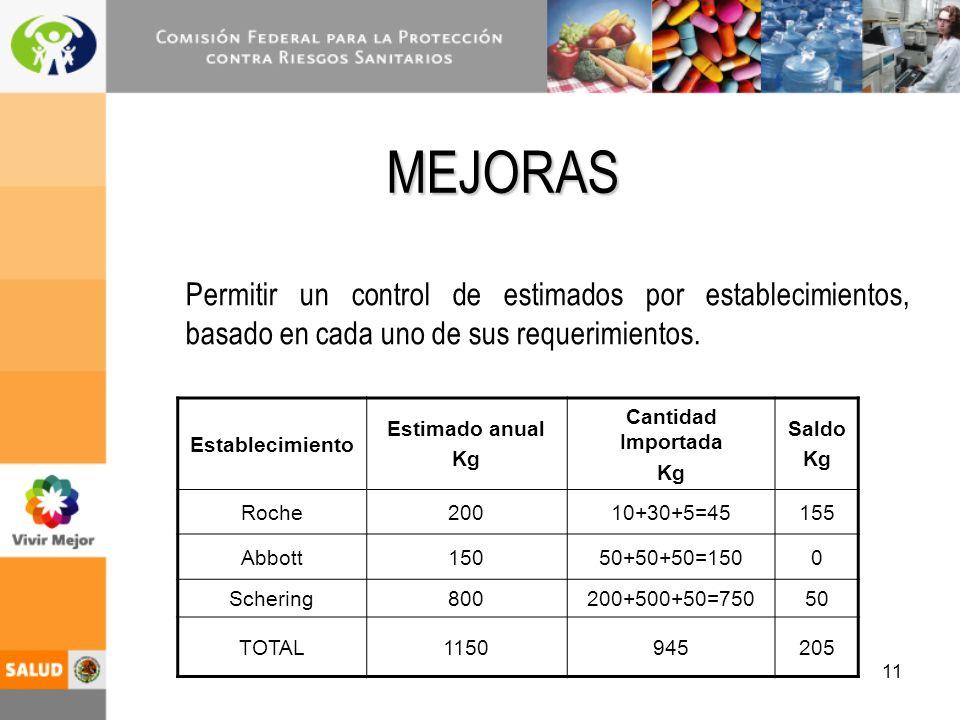 11 MEJORAS Permitir un control de estimados por establecimientos, basado en cada uno de sus requerimientos.