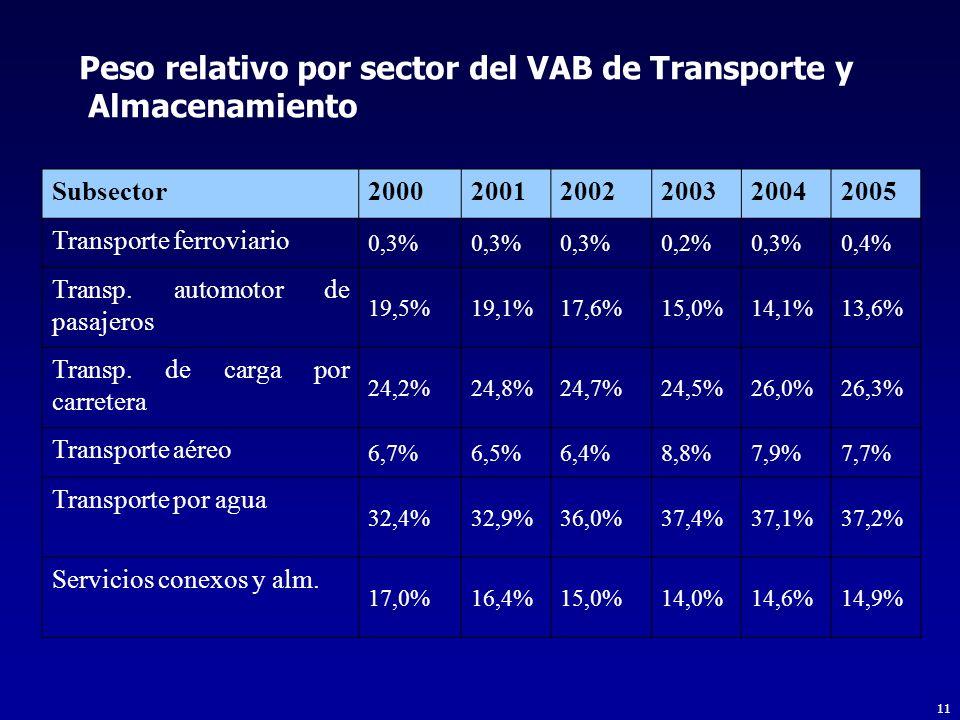 11 Peso relativo por sector del VAB de Transporte y Almacenamiento Subsector200020012002200320042005 Transporte ferroviario 0,3% 0,2%0,3%0,4% Transp.
