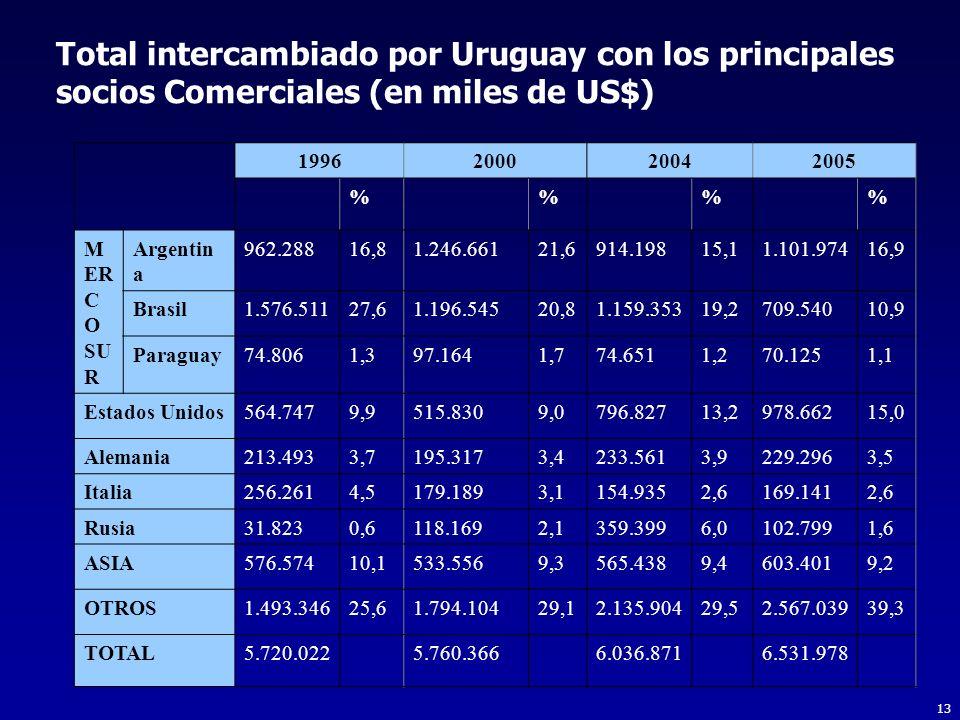 13 Total intercambiado por Uruguay con los principales socios Comerciales (en miles de US$) 1996200020042005 %% M ER C O SU R Argentin a 962.28816,81.246.66121,6914.19815,11.101.97416,9 Brasil1.576.51127,61.196.54520,81.159.35319,2709.54010,9 Paraguay74.8061,397.1641,774.6511,270.1251,1 Estados Unidos564.7479,9515.8309,0796.82713,2978.66215,0 Alemania213.4933,7195.3173,4233.5613,9229.2963,5 Italia256.2614,5179.1893,1154.9352,6169.1412,6 Rusia31.8230,6118.1692,1359.3996,0102.7991,6 ASIA576.57410,1533.5569,3565.4389,4603.4019,2 OTROS1.493.34625,61.794.10429,12.135.90429,52.567.03939,3 TOTAL5.720.0225.760.3666.036.8716.531.978