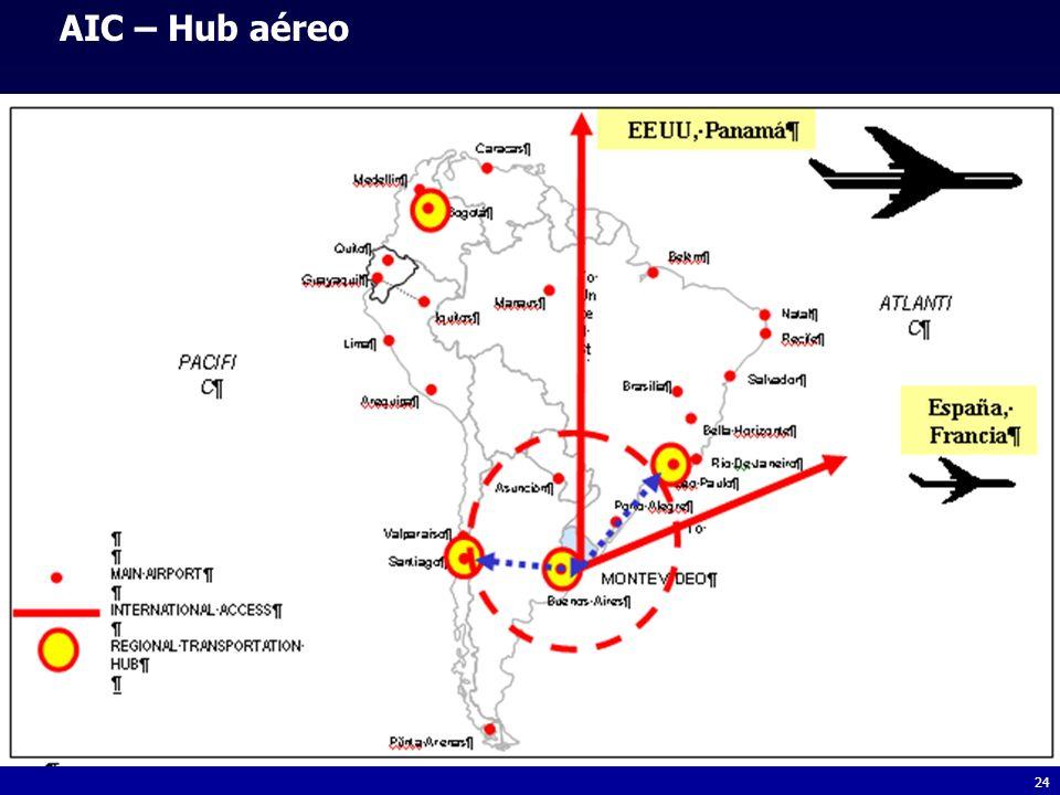 24 AIC – Hub aéreo