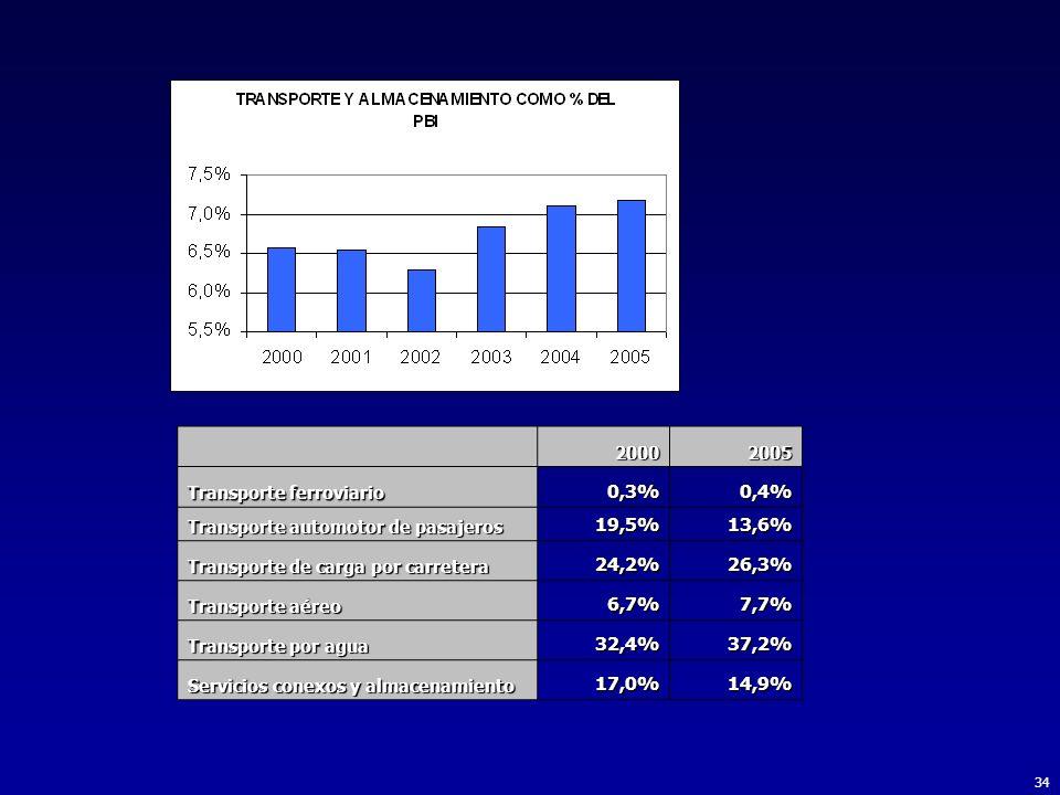 34 20002005 Transporte ferroviario 0,3%0,4% Transporte automotor de pasajeros 19,5%13,6% Transporte de carga por carretera 24,2%26,3% Transporte aéreo 6,7%7,7% Transporte por agua 32,4%37,2% Servicios conexos y almacenamiento 17,0%14,9%