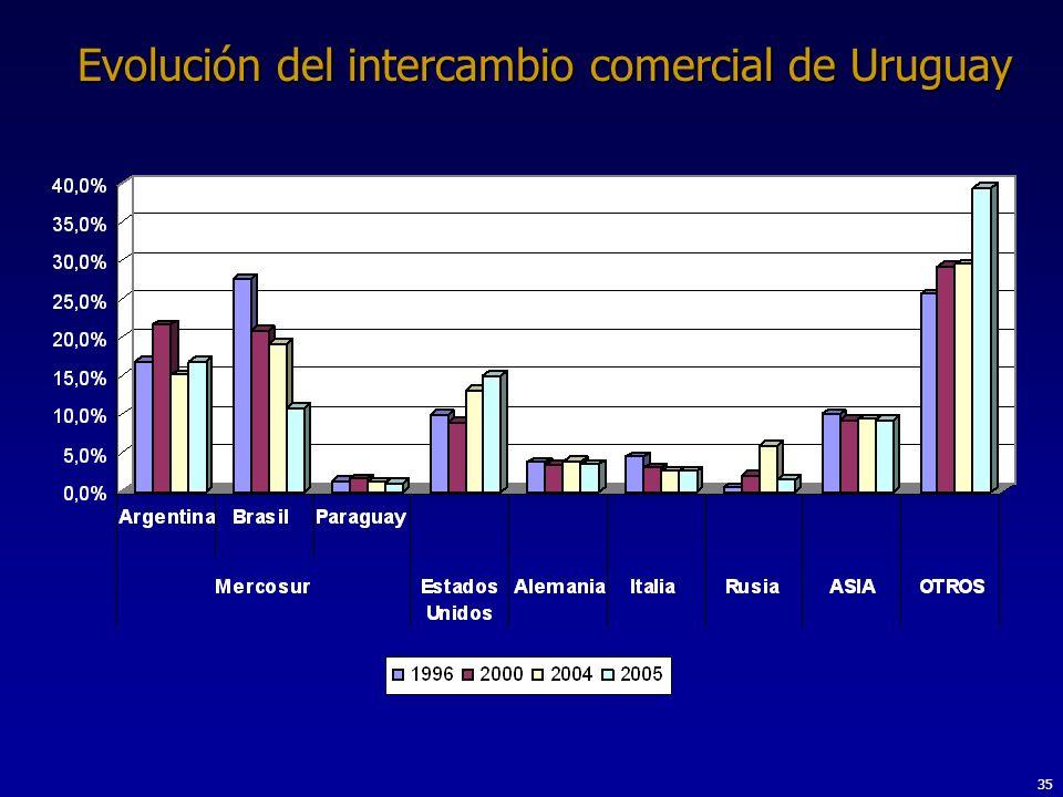 35 Evolución del intercambio comercial de Uruguay
