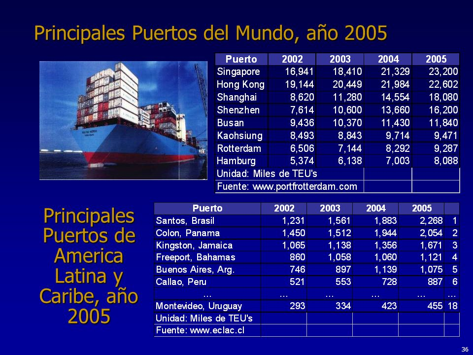 36 Principales Puertos del Mundo, año 2005 Principales Puertos de America Latina y Caribe, año 2005