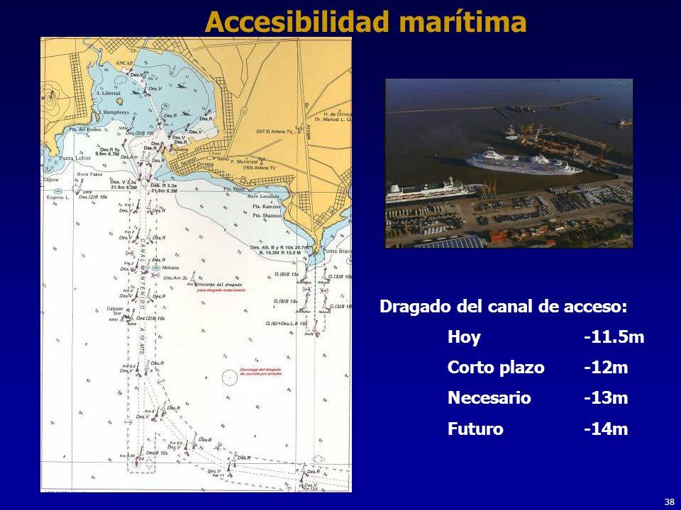 38 Accesibilidad marítima Dragado del canal de acceso: Hoy -11.5m Corto plazo-12m Necesario -13m Futuro -14m