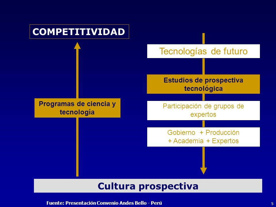 5 Tecnologías de futuro Estudios de prospectiva tecnológica Gobierno + Producción + Academia + Expertos Participación de grupos de expertos COMPETITIVIDAD Cultura prospectiva Programas de ciencia y tecnología Fuente: Presentación Convenio Andes Bello - Perú