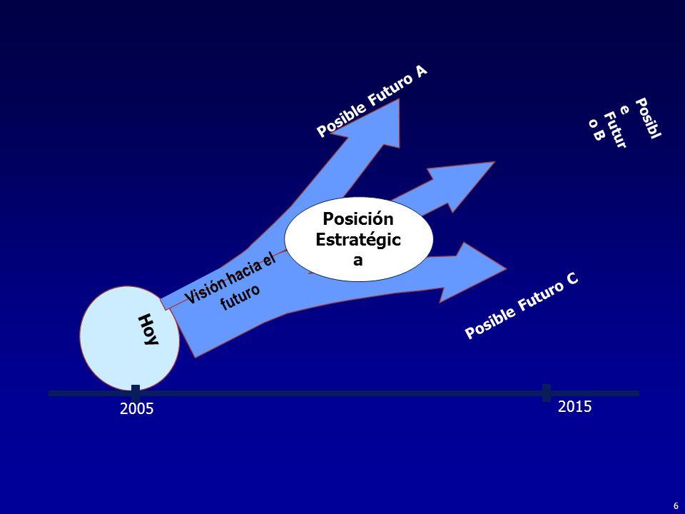 6 2005 2015 Posibl e Futur o B Posible Futuro A Posible Futuro C Hoy Visión hacia el futuro Posición Estratégic a