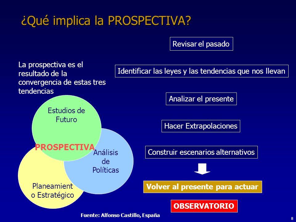 8 ¿Qué implica la PROSPECTIVA.
