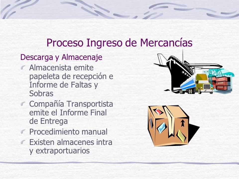 Proceso Ingreso de Mercancías Descarga y Almacenaje Almacenista emite papeleta de recepción e Informe de Faltas y Sobras Compañía Transportista emite