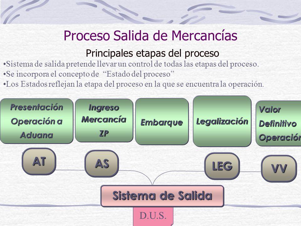 Proceso Salida de Mercancías Principales etapas del proceso D.U.S. Presentación Operación a Aduana Ingreso Mercancía ZP Embarque Legalización ValorDef