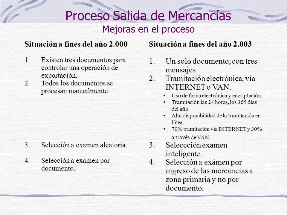 Proceso Salida de Mercancías Mejoras en el proceso Situación a fines del año 2.000 1.Existen tres documentos para controlar una operación de exportaci