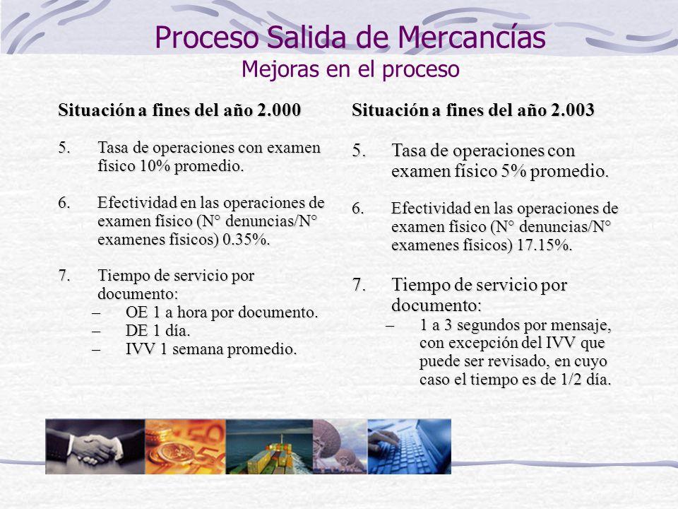 Proceso Salida de Mercancías Mejoras en el proceso Situación a fines del año 2.000 5.Tasa de operaciones con examen físico 10% promedio. 6.Efectividad