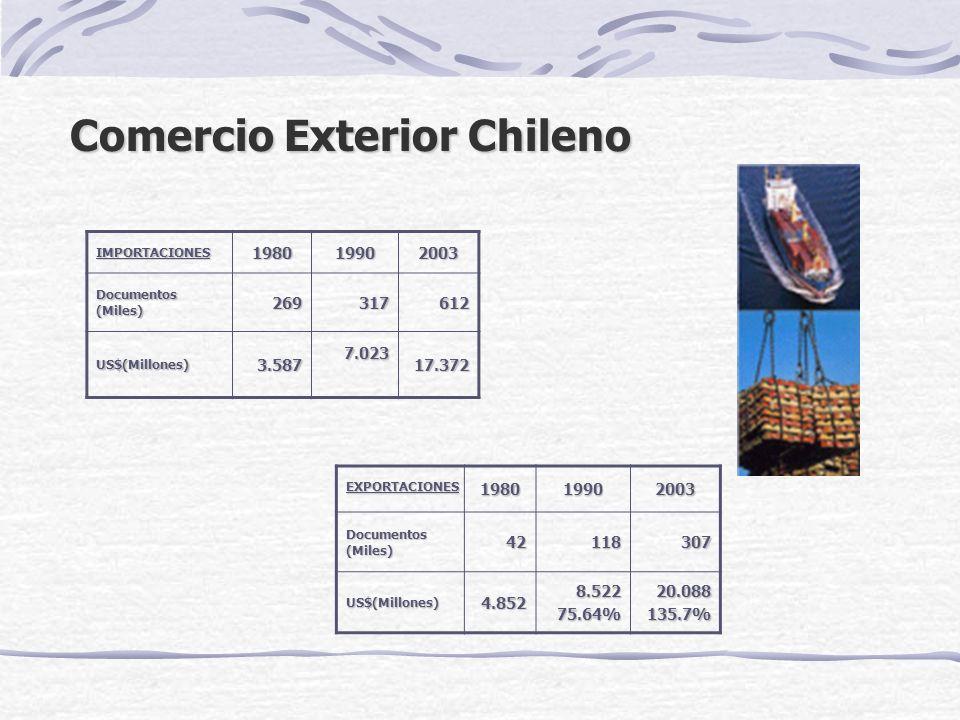 Comercio Exterior Chileno Comercio Exterior Chileno 198019902003 Documentos (Miles) 269317612 US$(Millones)3.5877.02317.372 IMPORTACIONES198019902003