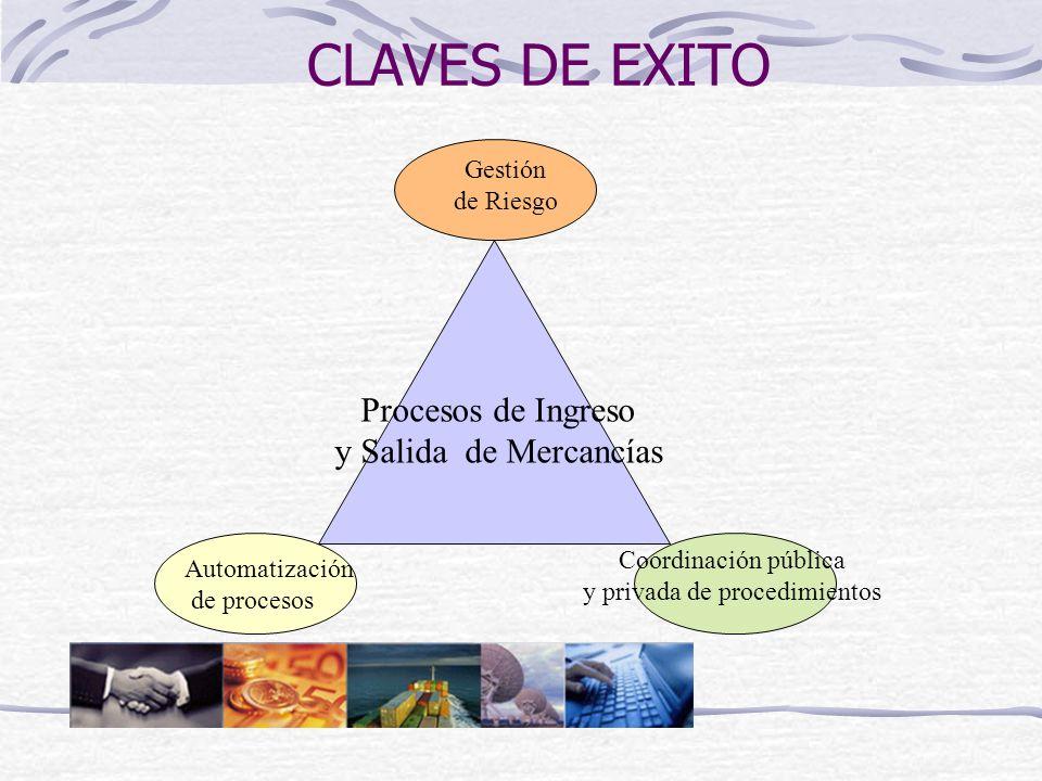 CLAVES DE EXITO Gestión de Riesgo Automatización de procesos Procesos de Ingreso y Salida de Mercancías Coordinación pública y privada de procedimient