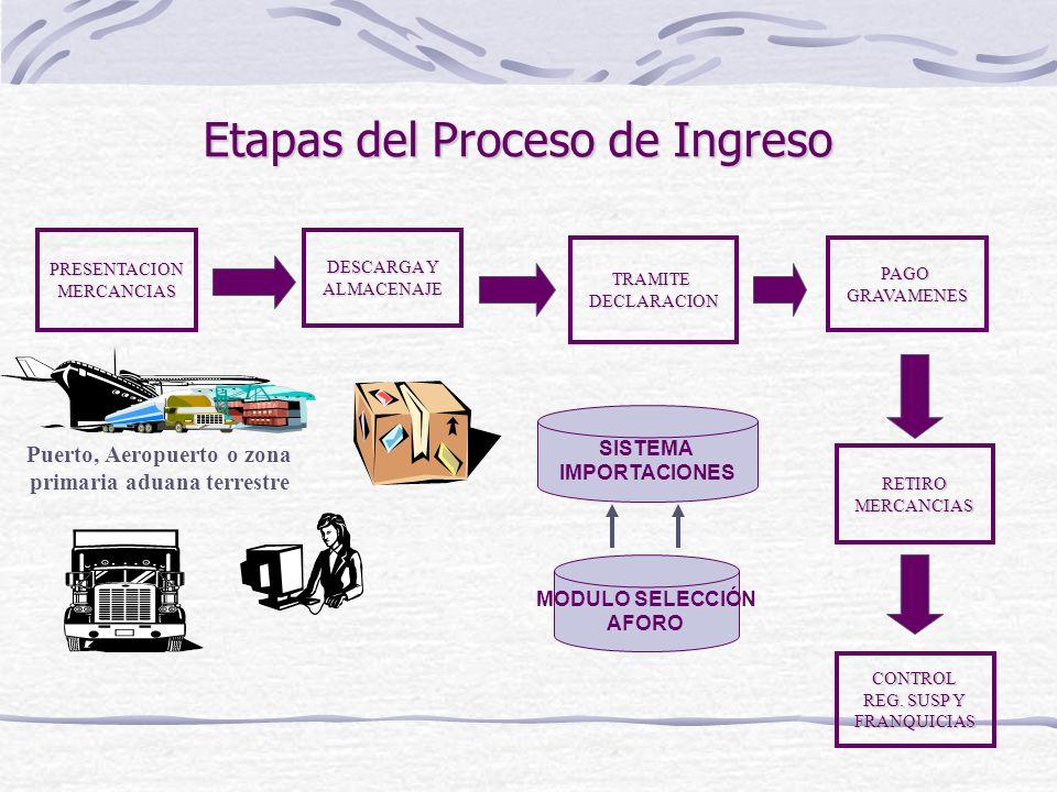 PRESENTACIONMERCANCIAS DESCARGA Y ALMACENAJE TRAMITEDECLARACIONPAGOGRAVAMENES RETIROMERCANCIAS Etapas del Proceso de Ingreso CONTROL REG. SUSP Y FRANQ