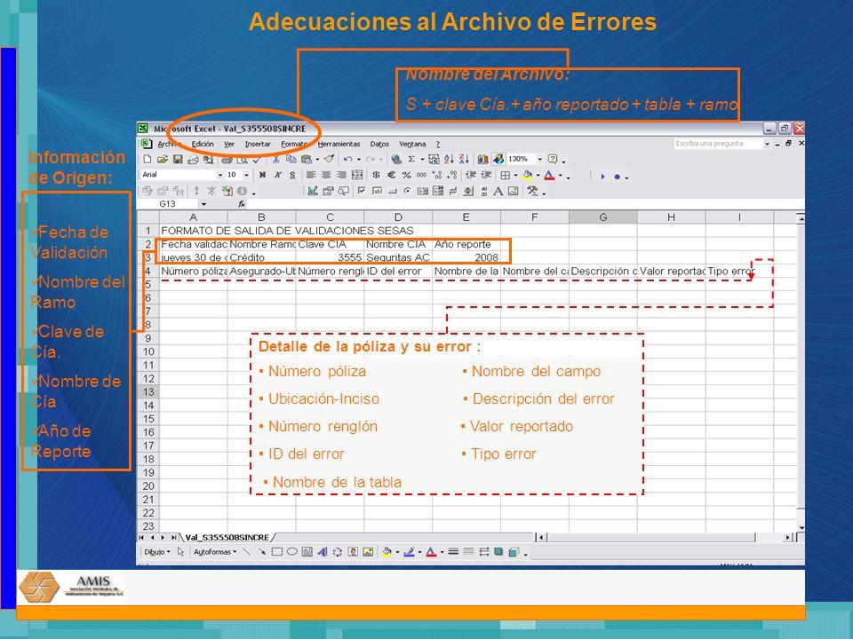 Nombre del Archivo: S + clave Cía.+ año reportado + tabla + ramo Información de Origen: Fecha de Validación Nombre del Ramo Clave de Cía. Nombre de Cí