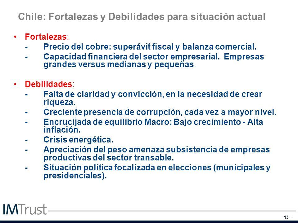 - 13 - Chile: Fortalezas y Debilidades para situación actual Fortalezas: - Precio del cobre: superávit fiscal y balanza comercial. - Capacidad financi