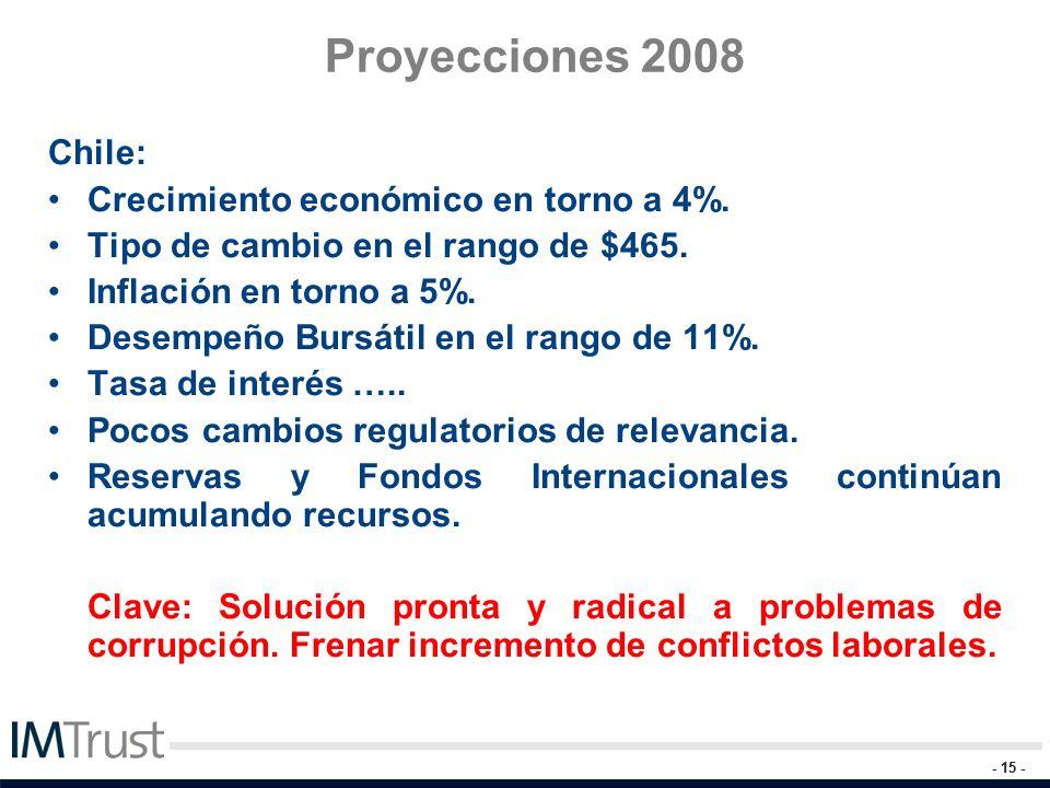 - 15 - Proyecciones 2008 Chile: Crecimiento económico en torno a 4%. Tipo de cambio en el rango de $465. Inflación en torno a 5%. Desempeño Bursátil e