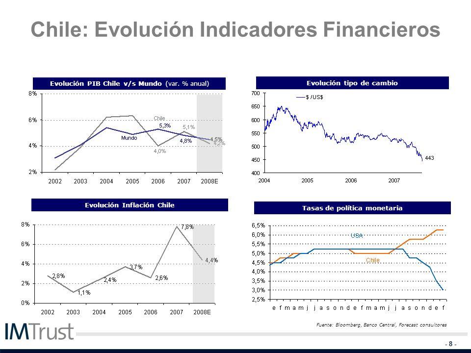 - 8 - Chile: Evolución Indicadores Financieros Evolución PIB Chile v/s Mundo ( var. % anual) Tasas de política monetaria Evolución Inflación Chile Fue