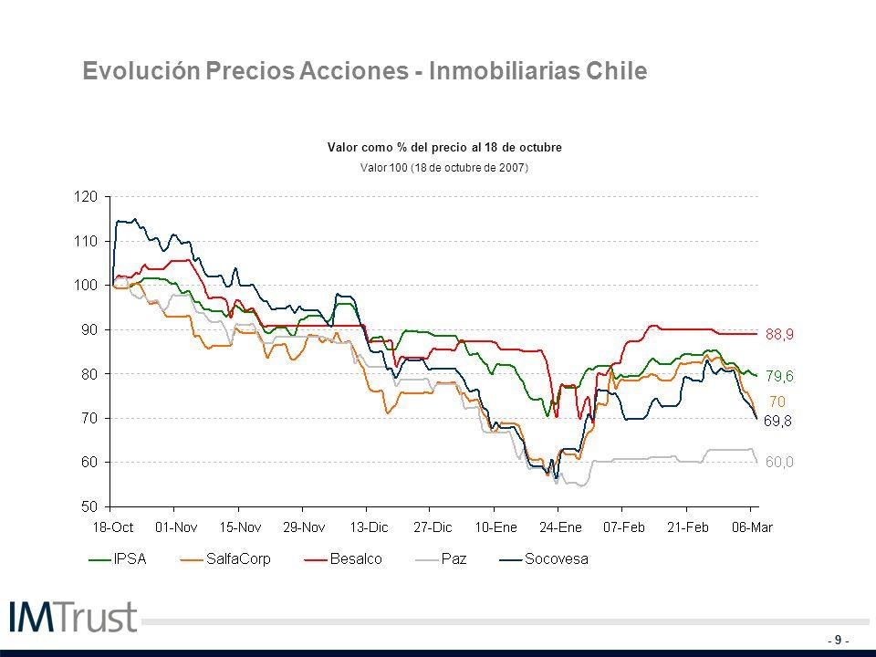 - 9 - Evolución Precios Acciones - Inmobiliarias Chile Valor como % del precio al 18 de octubre Valor 100 (18 de octubre de 2007)