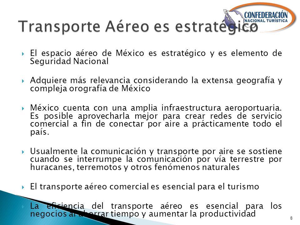 El espacio aéreo de México es estratégico y es elemento de Seguridad Nacional Adquiere más relevancia considerando la extensa geografía y compleja orografía de México México cuenta con una amplia infraestructura aeroportuaria.