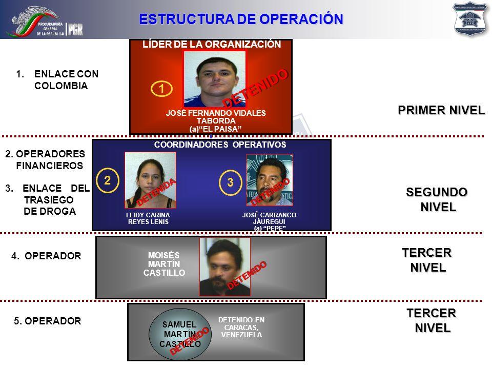 ESTRUCTURA DE OPERACIÓN COORDINADORES OPERATIVOS LÍDER DE LA ORGANIZACIÓN PRIMER NIVEL SEGUNDONIVEL 4. OPERADOR JOSÉ FERNANDO VIDALES TABORDA (a)EL PA