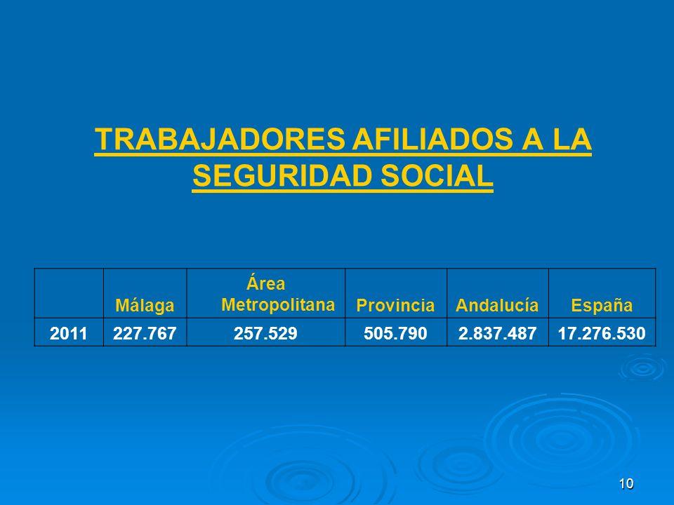 10 TRABAJADORES AFILIADOS A LA SEGURIDAD SOCIAL Málaga Área MetropolitanaProvinciaAndalucíaEspaña 2011227.767257.529505.7902.837.48717.276.530