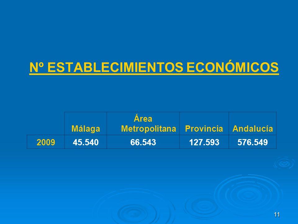 11 Nº ESTABLECIMIENTOS ECONÓMICOS Málaga Área MetropolitanaProvinciaAndalucía 200945.54066.543127.593576.549