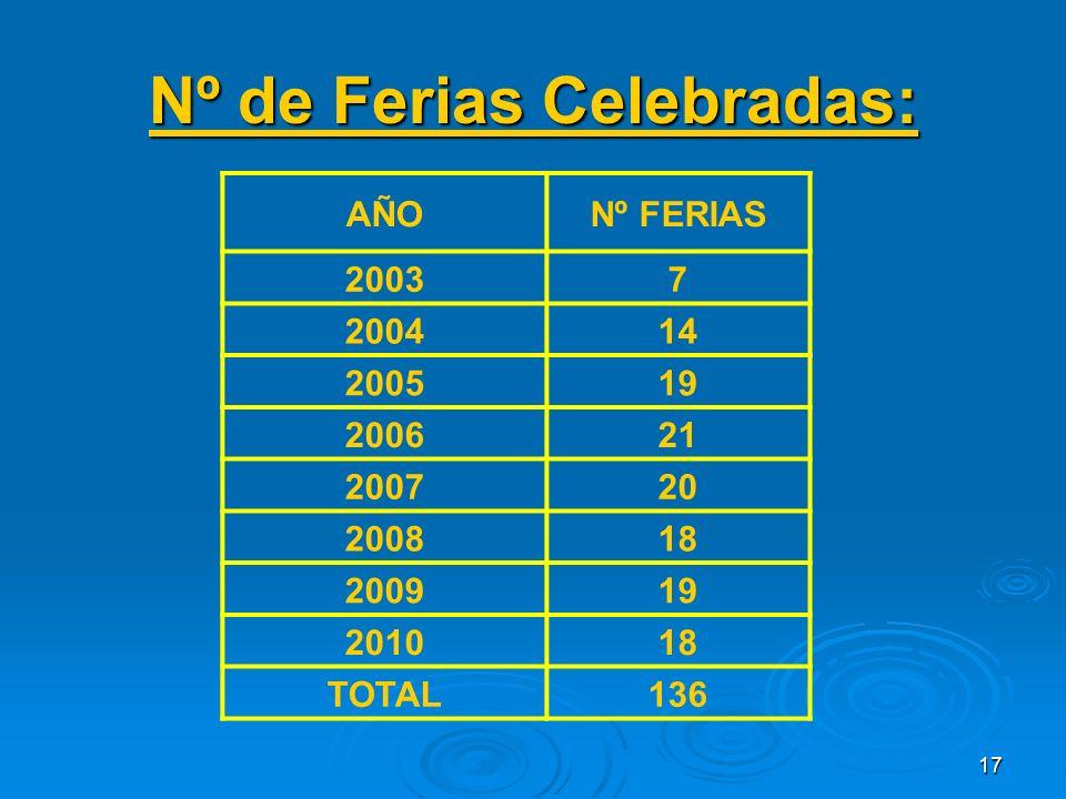 17 Nº de Ferias Celebradas: AÑONº FERIAS 20037 200414 200519 200621 200720 200818 200919 201018 TOTAL136