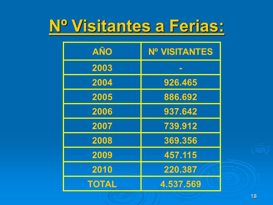 18 Nº Visitantes a Ferias: AÑONº VISITANTES 2003- 2004926.465 2005886.692 2006937.642 2007739.912 2008369.356 2009457.115 2010220.387 TOTAL4.537.569