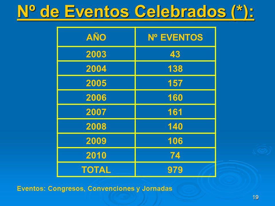 19 Nº de Eventos Celebrados (*): AÑONº EVENTOS 200343 2004138 2005157 2006160 2007161 2008140 2009106 201074 TOTAL979 Eventos: Congresos, Convenciones y Jornadas