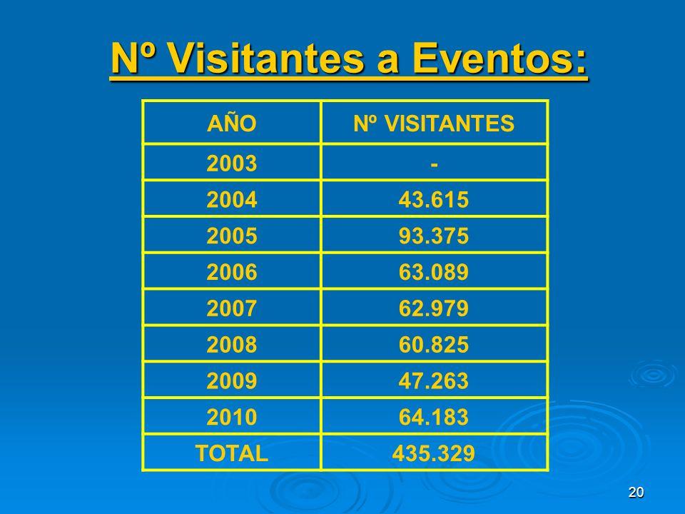 20 Nº Visitantes a Eventos: AÑONº VISITANTES 2003- 200443.615 200593.375 200663.089 200762.979 200860.825 200947.263 201064.183 TOTAL435.329