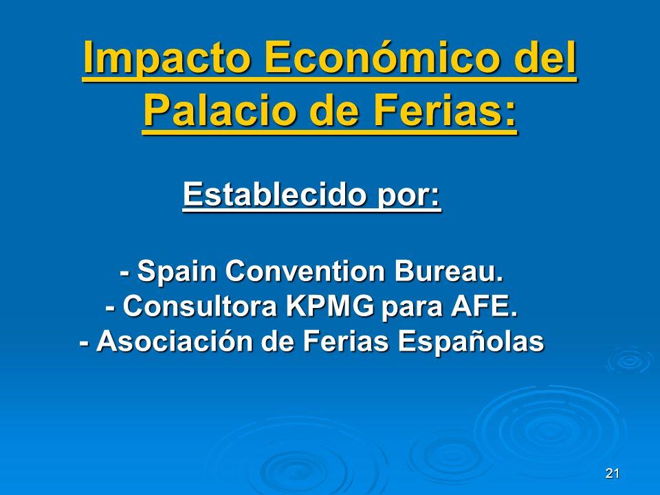 21 Impacto Económico del Palacio de Ferias: Establecido por: - Spain Convention Bureau.