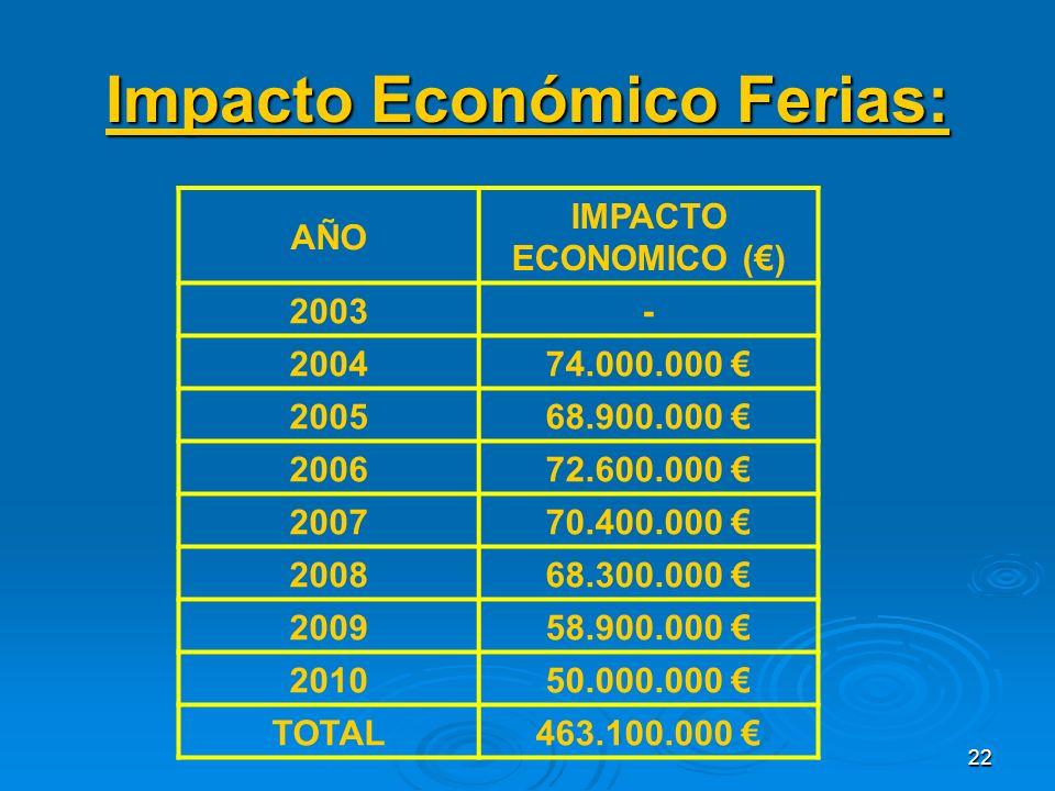 22 Impacto Económico Ferias: AÑO IMPACTO ECONOMICO () 2003- 200474.000.000 200568.900.000 200672.600.000 200770.400.000 200868.300.000 200958.900.000 201050.000.000 TOTAL463.100.000