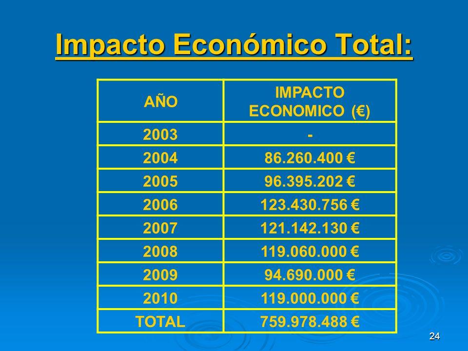 24 Impacto Económico Total: AÑO IMPACTO ECONOMICO () 2003- 200486.260.400 200596.395.202 2006123.430.756 2007121.142.130 2008119.060.000 200994.690.000 2010119.000.000 TOTAL759.978.488