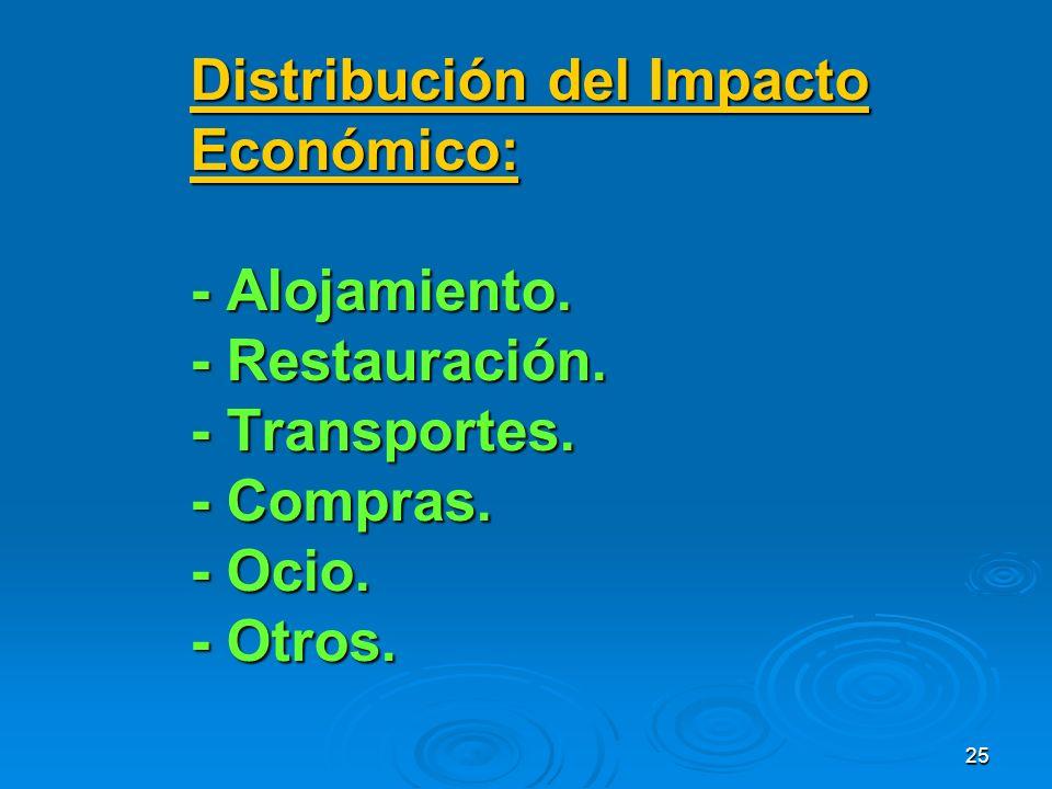 25 Distribución del Impacto Económico: - Alojamiento.