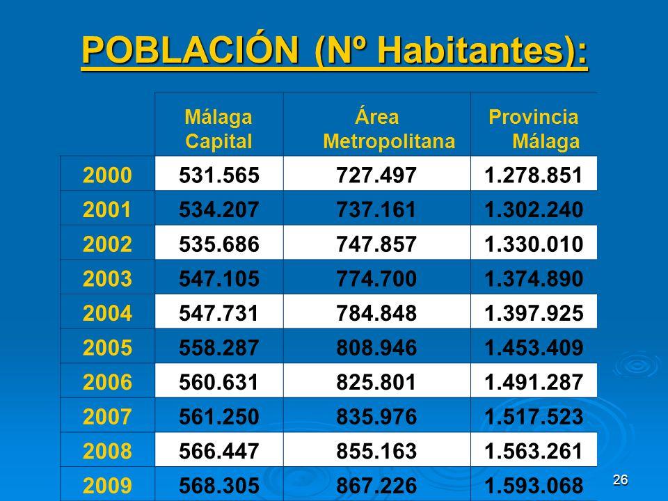 26 POBLACIÓN (Nº Habitantes): Málaga Capital Área Metropolitana Provincia Málaga 2000531.565727.4971.278.851 2001534.207737.1611.302.240 2002535.686747.8571.330.010 2003547.105774.7001.374.890 2004547.731784.8481.397.925 2005558.287808.9461.453.409 2006560.631825.8011.491.287 2007561.250835.9761.517.523 2008566.447855.1631.563.261 2009568.305867.2261.593.068